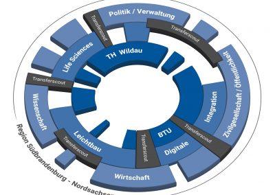 Drehscheibe Innovation Hub 13