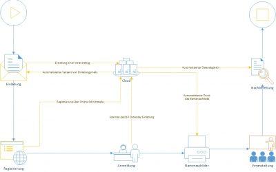 Use Case 2 – Automatisierung einer Veranstaltungsanmeldung